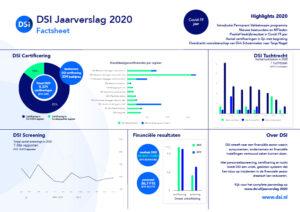 DSI Jaarverslag 2020 - Factsheet